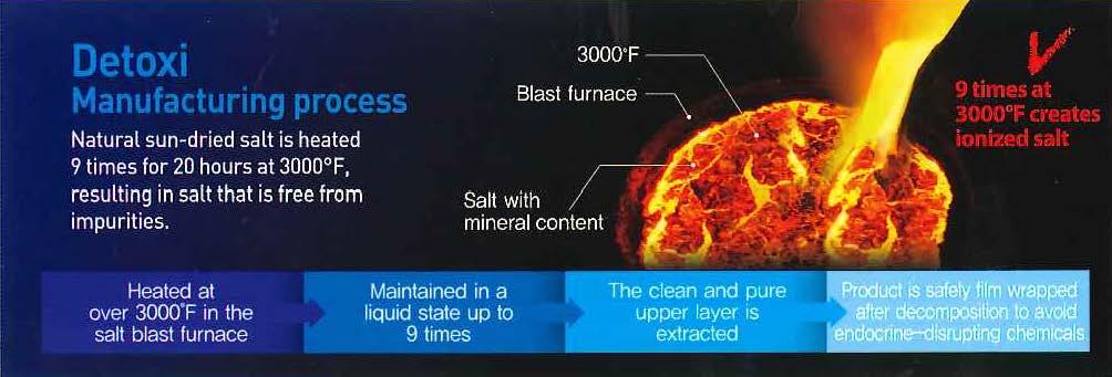 detoxi manufacturing process